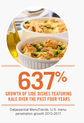 637% Growth of side dishes featuring kale over the past four years. Datassential MenuTrends, U.S. menu penetration growth 2013-2017.