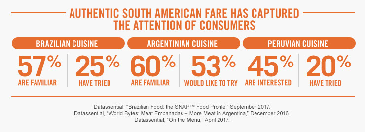 Authentic South American Fare has Captured the Attention of Consumers