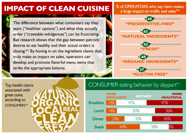 The Impact of Clean Cuisine