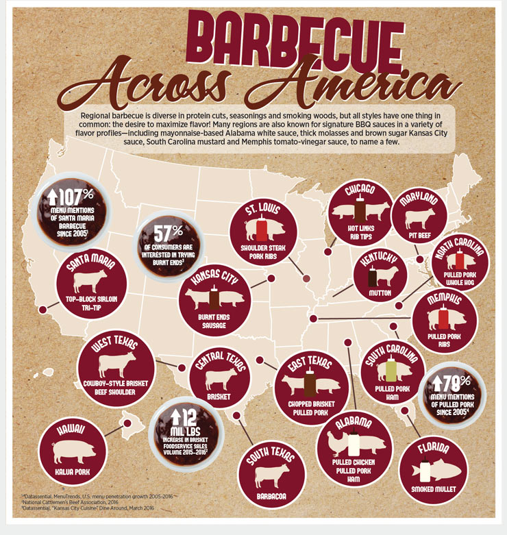 Regional American BBQ Infographic