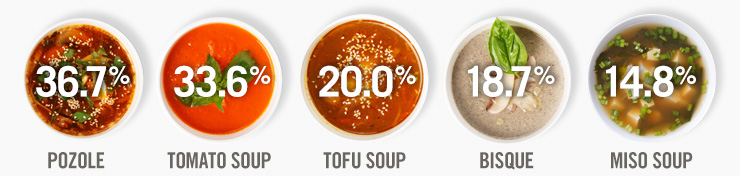 Soup Trends