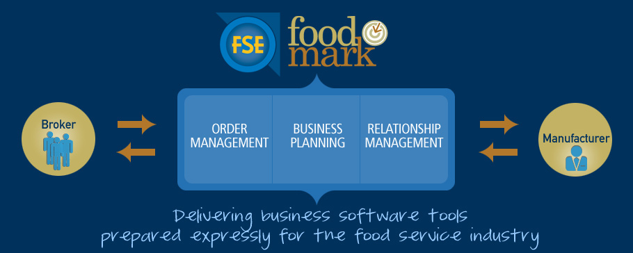 Food Mark and Food Service Enablers = Business Planning, Relationship Management & Order Management